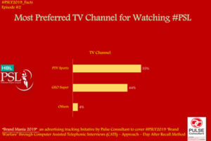 Most Preferred TV Channel For Watching PSL