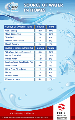 Sources of Water in #Pakistani Households