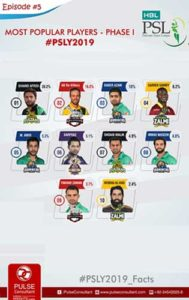 #PSL2019 Most Popular Players - Phase 1